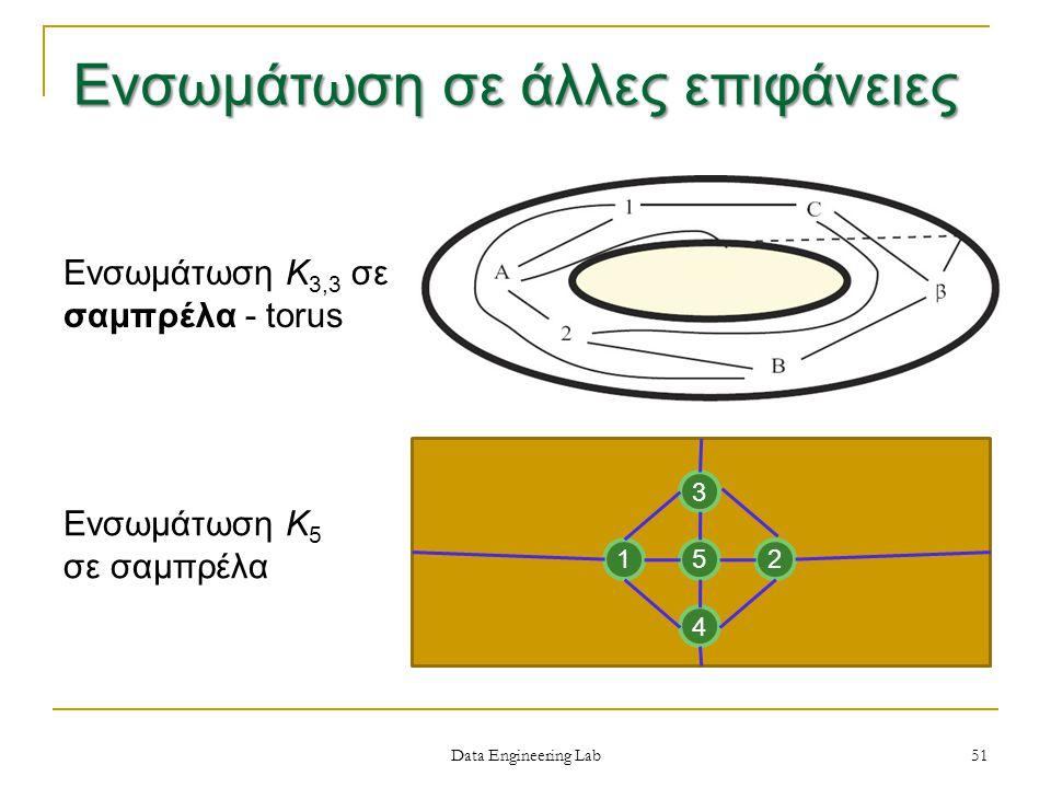 Data Engineering Lab Ενσωμάτωση Κ 3,3 σε σαμπρέλα - torus Ενσωμάτωση Κ 5 σε σαμπρέλα 12 3 4 5 51 Ενσωμάτωση σε άλλες επιφάνειες