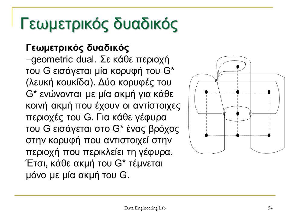 Data Engineering Lab Γεωμετρικός δυαδικός –geometric dual.