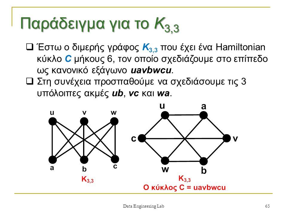 65  Έστω ο διμερής γράφος Κ 3,3 που έχει ένα Hamiltonian κύκλο C μήκους 6, τον οποίο σχεδιάζουμε στο επίπεδο ως κανονικό εξάγωνο uavbwcu.