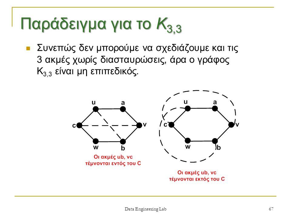 Συνεπώς δεν μπορούμε να σχεδιάζουμε και τις 3 ακμές χωρίς διασταυρώσεις, άρα ο γράφος Κ 3,3 είναι μη επιπεδικός.