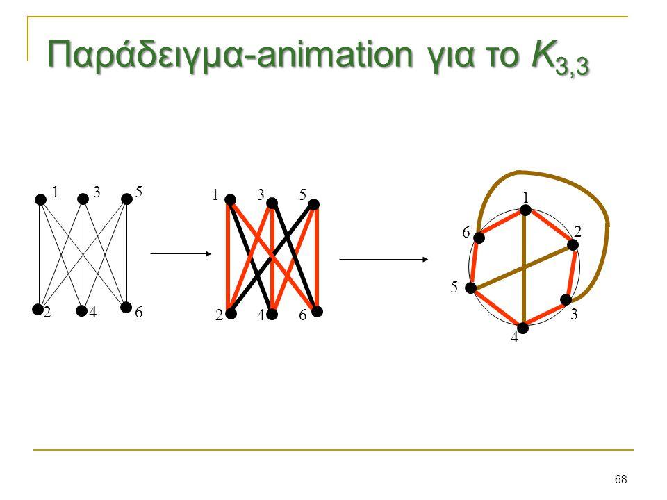 68 1 2 3 4 5 6 1 3 5 2 4 6 1 3 5 2 4 6 Παράδειγμα-animation για το Κ 3,3