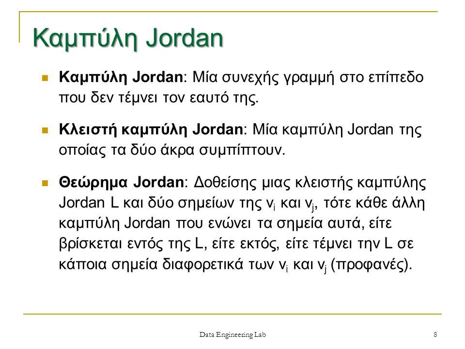 Data Engineering Lab Καμπύλη Jordan: Μία συνεχής γραμμή στο επίπεδο που δεν τέμνει τον εαυτό της.