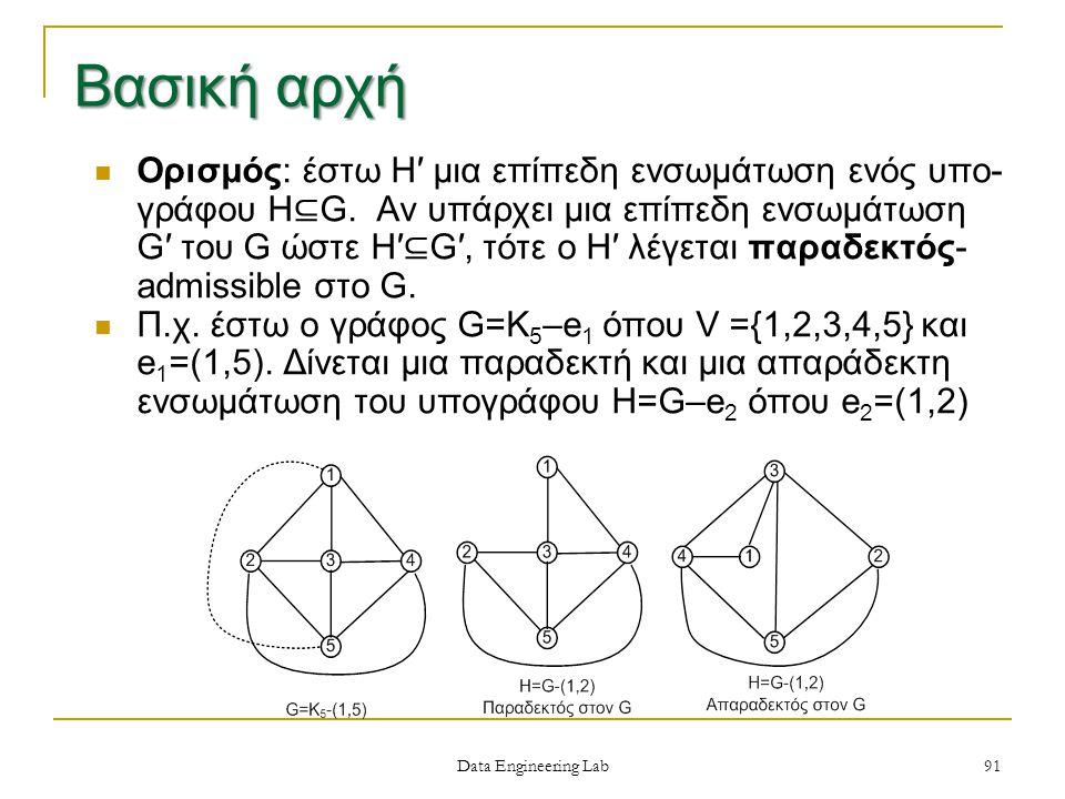 Data Engineering Lab Ορισμός: έστω H′ μια επίπεδη ενσωμάτωση ενός υπο- γράφου H ⊆ G.
