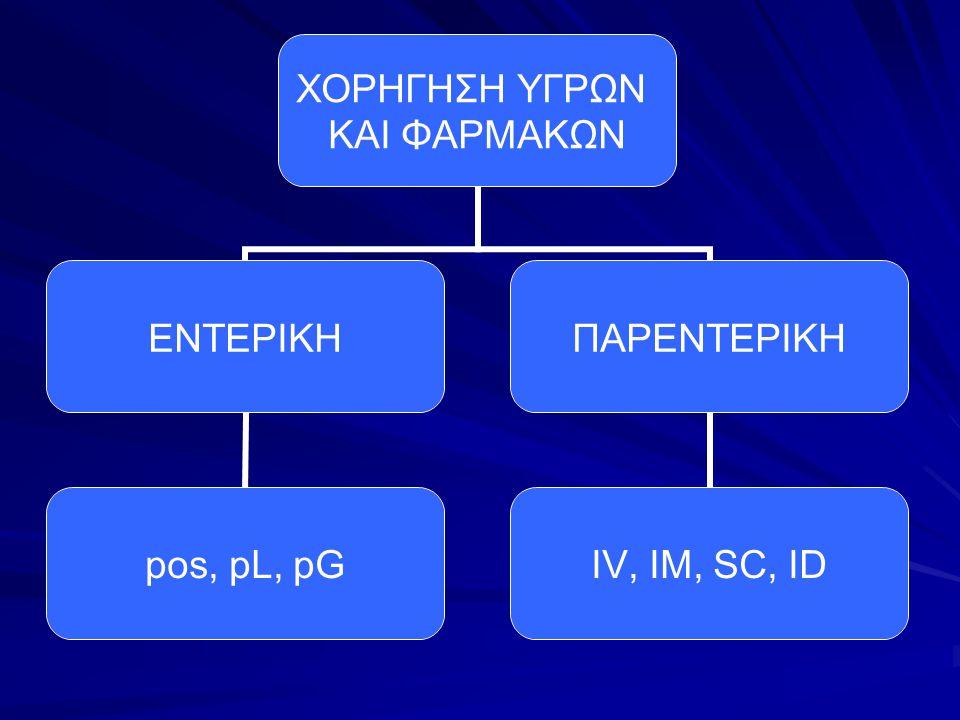 CHECKLIST IM ΒΗΜΑΤΑ ΤΗΣ ΔΙΑΔΙΚΑΣΙΑΣΝΑΙΟΧΙΣΧΟΛΙΑ ΠΛΥΝΕΤΕ ΤΑ ΧΕΡΙΑ ΣΑΣ 1.Διαλέξτε την κατάλληλη σύριγγα και βελόνα, εξετάστε τον όγκο και τον τύπο του φαρμάκου και την μυϊκή μάζα του ασθενή.