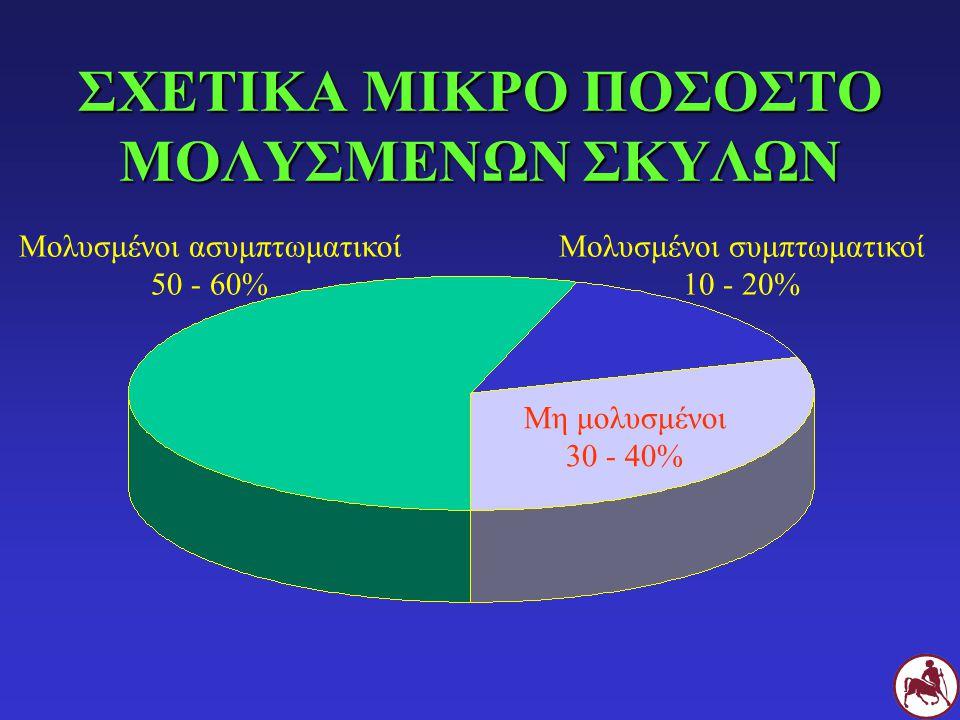 ΣΧΕΤΙΚΑ ΜΙΚΡΟ ΠΟΣΟΣΤΟ ΜΟΛΥΣΜΕΝΩΝ ΣΚΥΛΩΝ Μολυσμένοι συμπτωματικοί 10 - 20% Μη μολυσμένοι 30 - 40% Μολυσμένοι ασυμπτωματικοί 50 - 60%