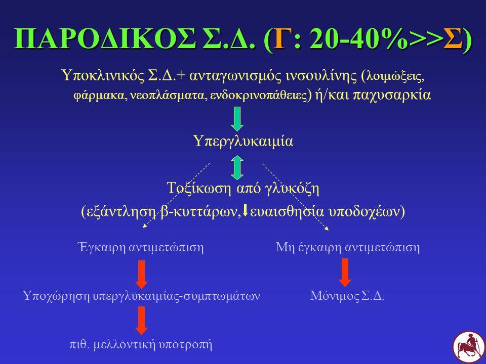 ΠΑΡΟΔΙΚΟΣ Σ.Δ. (Γ: 20-40%>>Σ) Υποκλινικός Σ.Δ.+ ανταγωνισμός ινσουλίνης ( λοιμώξεις, φάρμακα, νεοπλάσματα, ενδοκρινοπάθειες ) ή/και παχυσαρκία Υπεργλυ