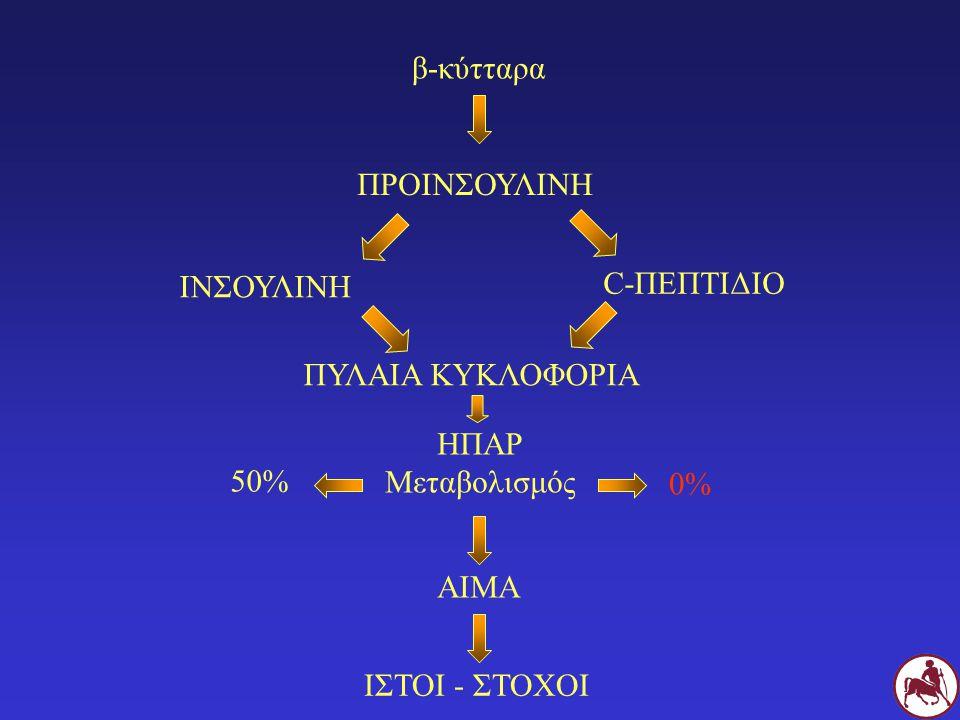β-κύτταρα ΠΡΟΙΝΣΟΥΛΙΝΗ ΙΝΣΟΥΛΙΝΗ C-ΠΕΠΤΙΔΙΟ ΗΠΑΡ Μεταβολισμός ΑΙΜΑ ΙΣΤΟΙ - ΣΤΟΧΟΙ ΠΥΛΑΙΑ ΚΥΚΛΟΦΟΡΙΑ 50% 0%