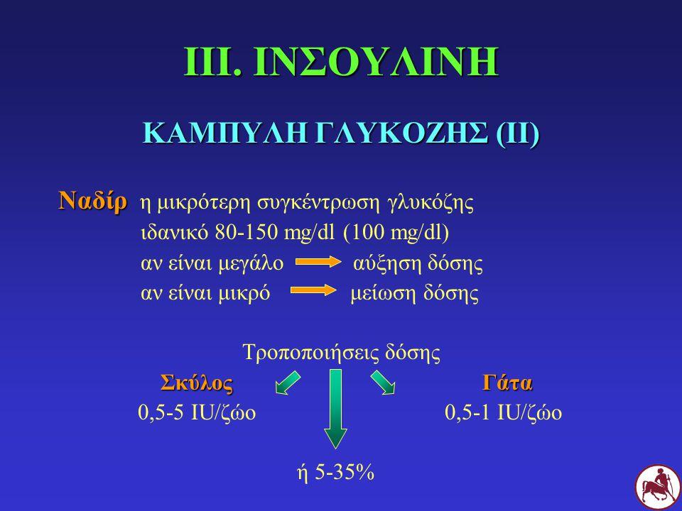 ΙΙΙ. ΙΝΣΟΥΛΙΝΗ ΚΑΜΠΥΛΗ ΓΛΥΚΟΖΗΣ (ΙΙ) Ναδίρ Ναδίρ η μικρότερη συγκέντρωση γλυκόζης ιδανικό 80-150 mg/dl (100 mg/dl) αν είναι μεγάλο αύξηση δόσης αν είν