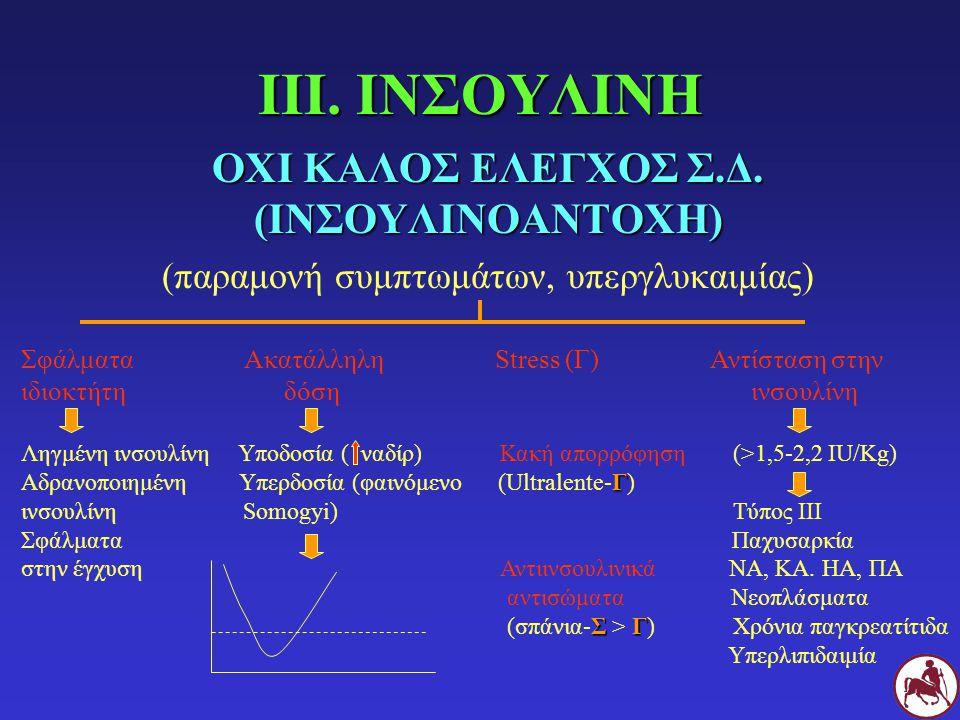 ΙΙΙ. ΙΝΣΟΥΛΙΝΗ ΟΧΙ ΚΑΛΟΣ ΕΛΕΓΧΟΣ Σ.Δ. (ΙΝΣΟΥΛΙΝΟΑΝΤΟΧΗ) (παραμονή συμπτωμάτων, υπεργλυκαιμίας) Σφάλματα Ακατάλληλη Stress (Γ) Αντίσταση στην ιδιοκτήτη