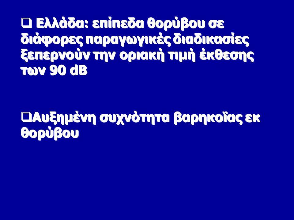  Ελλάδα: επίπεδα θορύβου σε διάφορες παραγωγικές διαδικασίες ξεπερνούν την οριακή τιμή έκθεσης των 90 dB  Αυξημένη συχνότητα βαρηκοϊας εκ θορύβου  Ελλάδα: επίπεδα θορύβου σε διάφορες παραγωγικές διαδικασίες ξεπερνούν την οριακή τιμή έκθεσης των 90 dB  Αυξημένη συχνότητα βαρηκοϊας εκ θορύβου