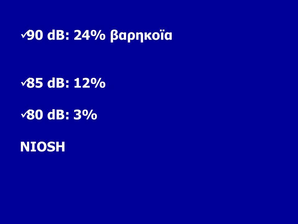 90 dB: 24% βαρηκοϊα 85 dB: 12% 80 dB: 3% NIOSH