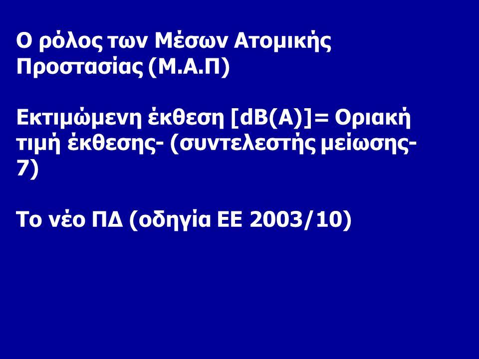 Ο ρόλος των Μέσων Ατομικής Προστασίας (Μ.Α.Π) Εκτιμώμενη έκθεση [dB(A)]= Οριακή τιμή έκθεσης- (συντελεστής μείωσης- 7) Το νέο ΠΔ (οδηγία ΕΕ 2003/10)