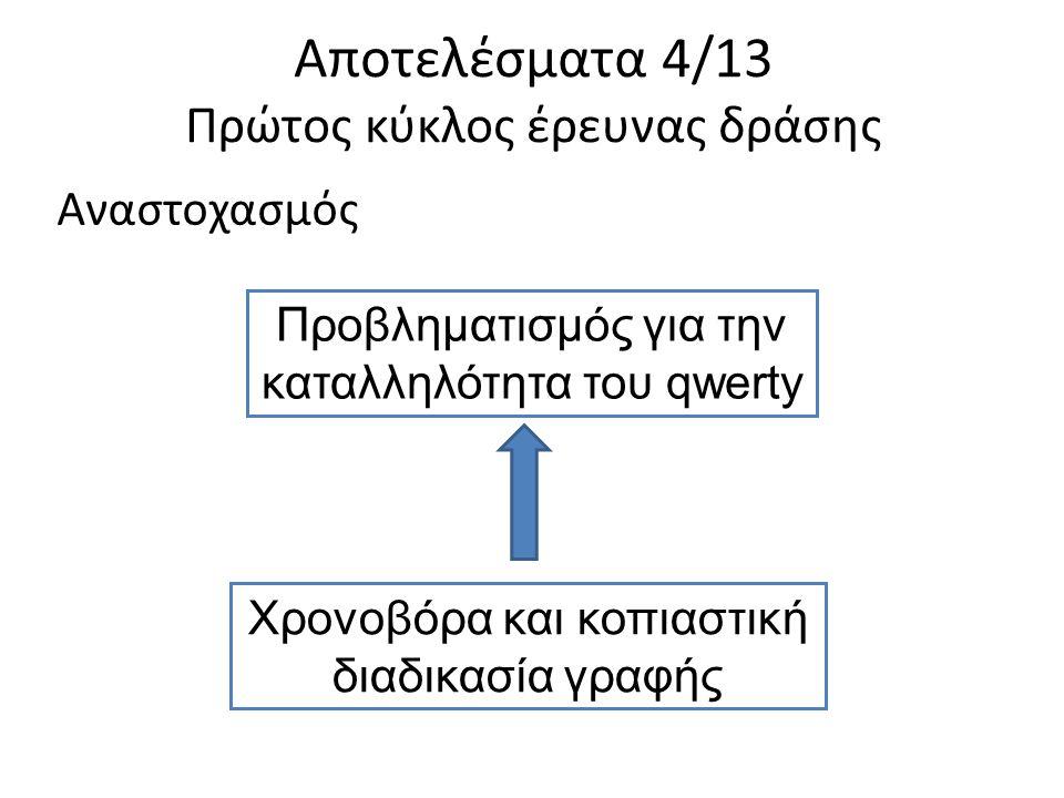 Αποτελέσματα 4/13 Πρώτος κύκλος έρευνας δράσης Αναστοχασμός Προβληματισμός για την καταλληλότητα του qwerty Χρονοβόρα και κοπιαστική διαδικασία γραφής