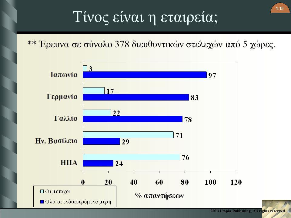 1-15 Τίνος είναι η εταιρεία; ** Έρευνα σε σύνολο 378 διευθυντικών στελεχών από 5 χώρες.