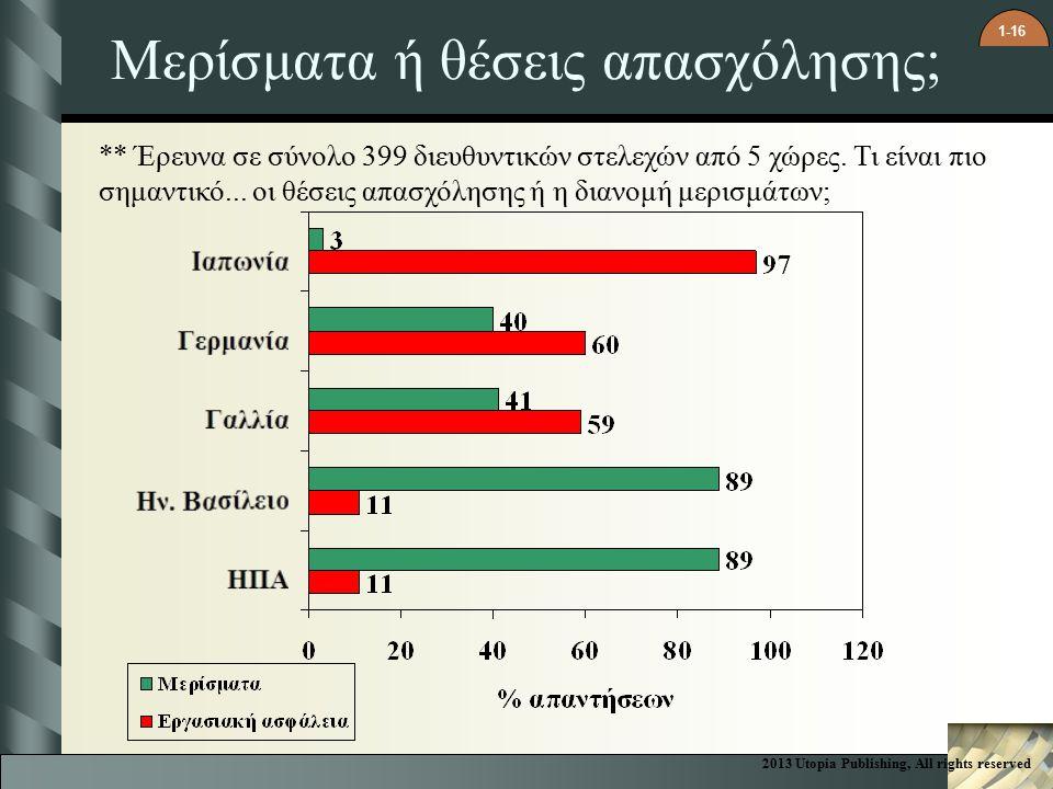 1-16 Μερίσματα ή θέσεις απασχόλησης; ** Έρευνα σε σύνολο 399 διευθυντικών στελεχών από 5 χώρες.