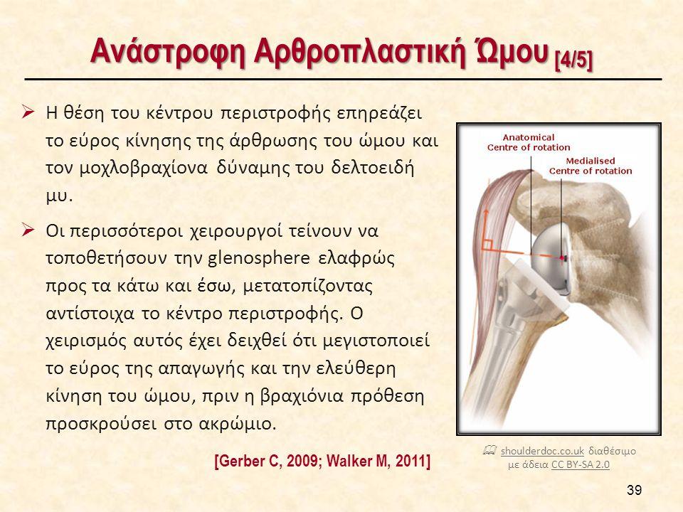 Ανάστροφη Αρθροπλαστική Ώμου [4/5]  Η θέση του κέντρου περιστροφής επηρεάζει το εύρος κίνησης της άρθρωσης του ώμου και τον μοχλοβραχίονα δύναμης του δελτοειδή μυ.
