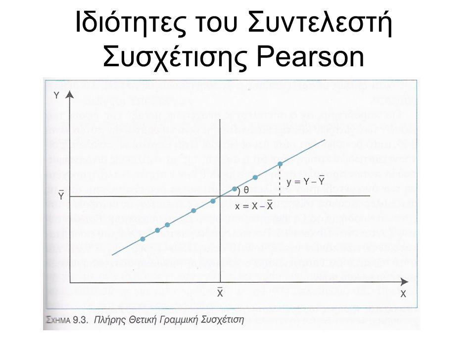 Ιδιότητες του Συντελεστή Συσχέτισης Pearson