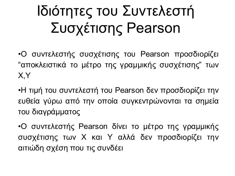 """Ο συντελεστής συσχέτισης του Pearson προσδιορίζει """"αποκλειστικά το μέτρο της γραμμικής συσχέτισης"""" των X,Y Η τιμή του συντελεστή του Pearson δεν προσδ"""