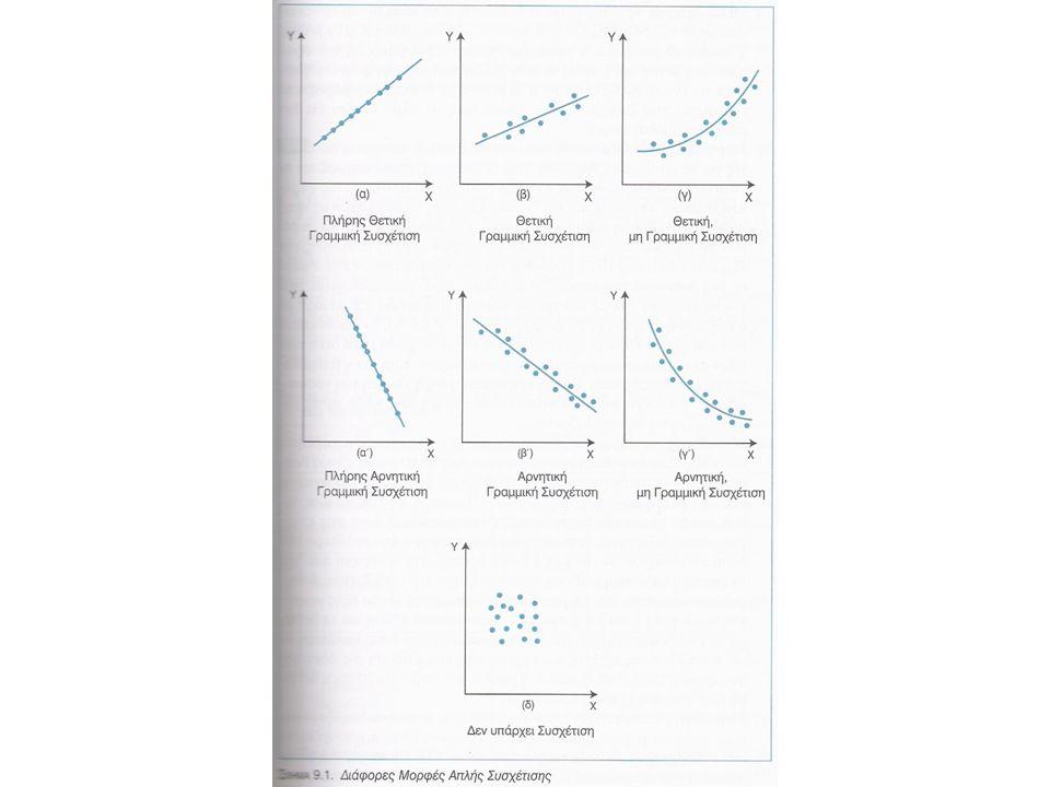 Συντελεστής Συσχέτισης Spearman Ο συντελεστής του Spearman είναι η ενδεδειγμένη στατιστική όταν μια τουλάχιστον από τις μεταβλητές Χ και Υ είναι μεταβλητή διάταξης.