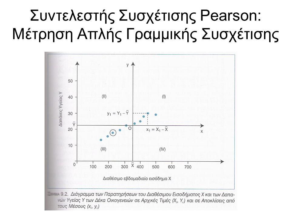 Ο συντελεστής συσχέτισης του Pearson προσδιορίζει αποκλειστικά το μέτρο της γραμμικής συσχέτισης των X,Y Η τιμή του συντελεστή του Pearson δεν προσδιορίζει την ευθεία γύρω από την οποία συγκεντρώνονται τα σημεία του διαγράμματος Ο συντελεστής Pearson δίνει το μέτρο της γραμμικής συσχέτισης των Χ και Υ αλλά δεν προσδιορίζει την αιτιώδη σχέση που τις συνδέει