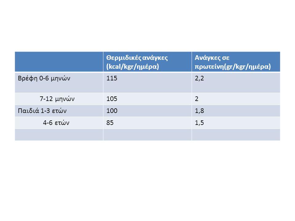 Θερμιδικές ανάγκες (kcal/kgr/ημέρα) Ανάγκες σε πρωτείνη(gr/kgr/ημέρα) Βρέφη 0-6 μηνών1152,2 7-12 μηνών1052 Παιδιά 1-3 ετών1001,8 4-6 ετών851,5