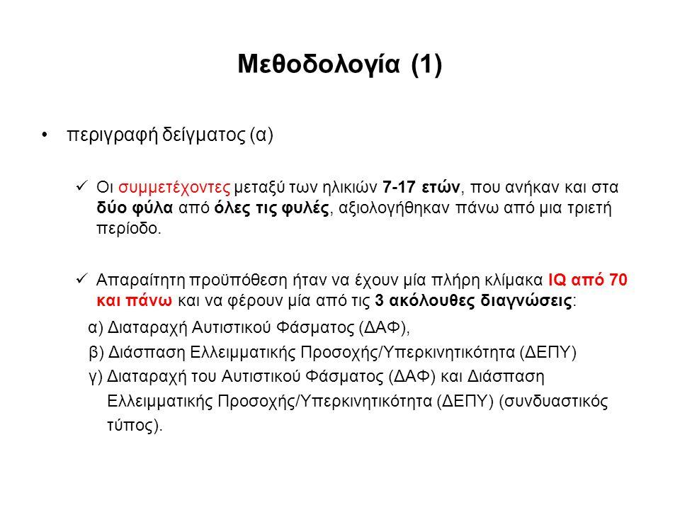 Μεθοδολογία (2) περιγραφή δείγματος (β) Από τους 98 συμμετέχοντες 19 είχαν διάγνωση για Διαταραχή του Αυτιστικού Φάσματος (ΔΑΦ), 57 για ΔΕΠΥ και 22 για τον μεικτό τύπο και της Διαταραχής του Αυτιστικού Φάσματος (ΔΑΦ) και της ΔΕΠΥ μαζί.