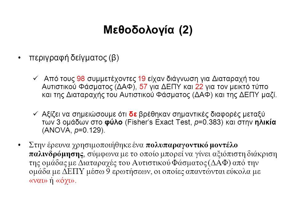 Μεθοδολογία (2) περιγραφή δείγματος (β) Από τους 98 συμμετέχοντες 19 είχαν διάγνωση για Διαταραχή του Αυτιστικού Φάσματος (ΔΑΦ), 57 για ΔΕΠΥ και 22 γι