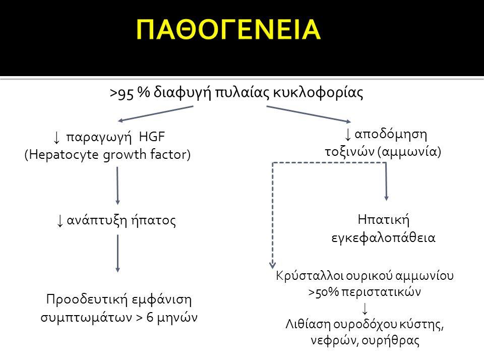 >95 % διαφυγή πυλαίας κυκλοφορίας ↓ παραγωγή HGF (Hepatocyte growth factor) ↓ παραγωγή HGF (Hepatocyte growth factor) ↓ αποδόμηση ↓ αποδόμηση τοξινών