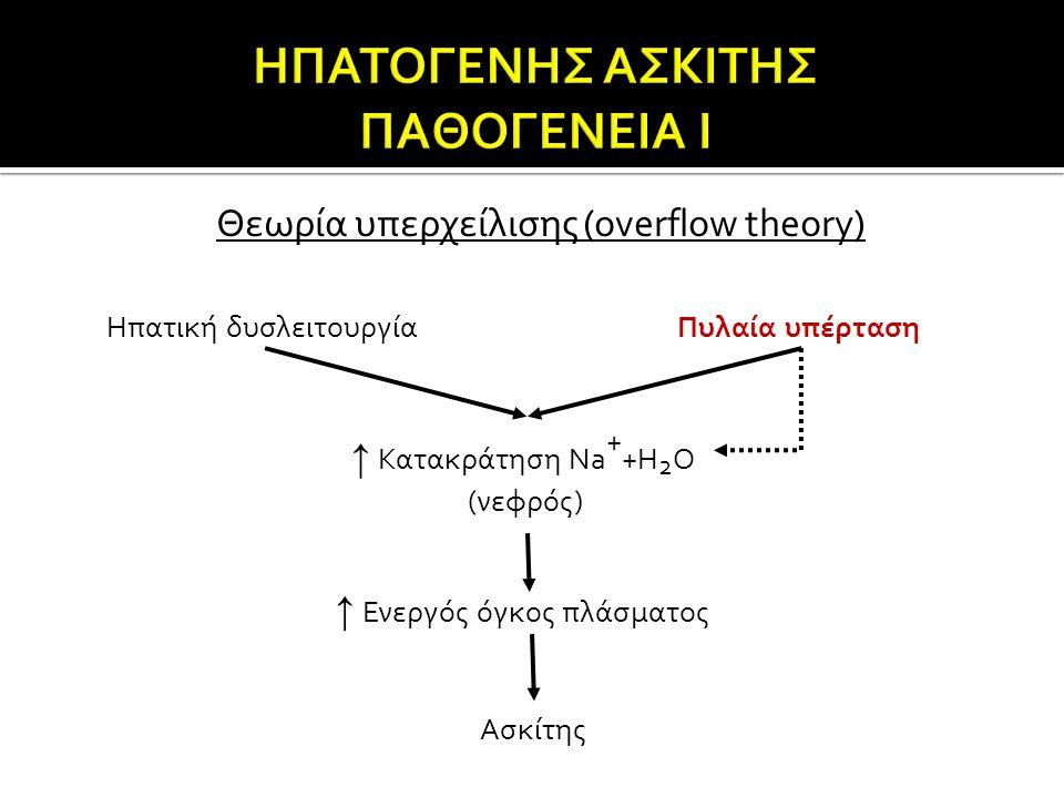 Θεωρία υπερχείλισης (overflow theory) Ηπατική δυσλειτουργίαΠυλαία υπέρταση ↑ Κατακράτηση Na + +H 2 O ↑ Ενεργός όγκος πλάσματος Ασκίτης (νεφρός)