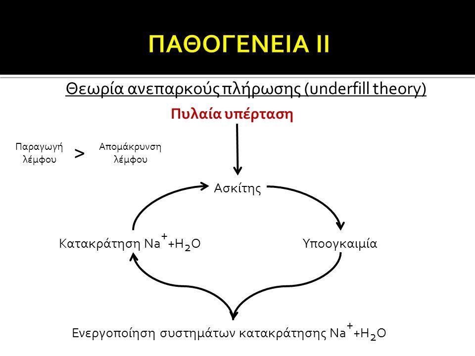 Θεωρία ανεπαρκούς πλήρωσης (underfill theory) Πυλαία υπέρταση Παραγωγή λέμφου Ασκίτης Κατακράτηση Na + +H 2 OΥποογκαιμία Ενεργοποίηση συστημάτων κατακ