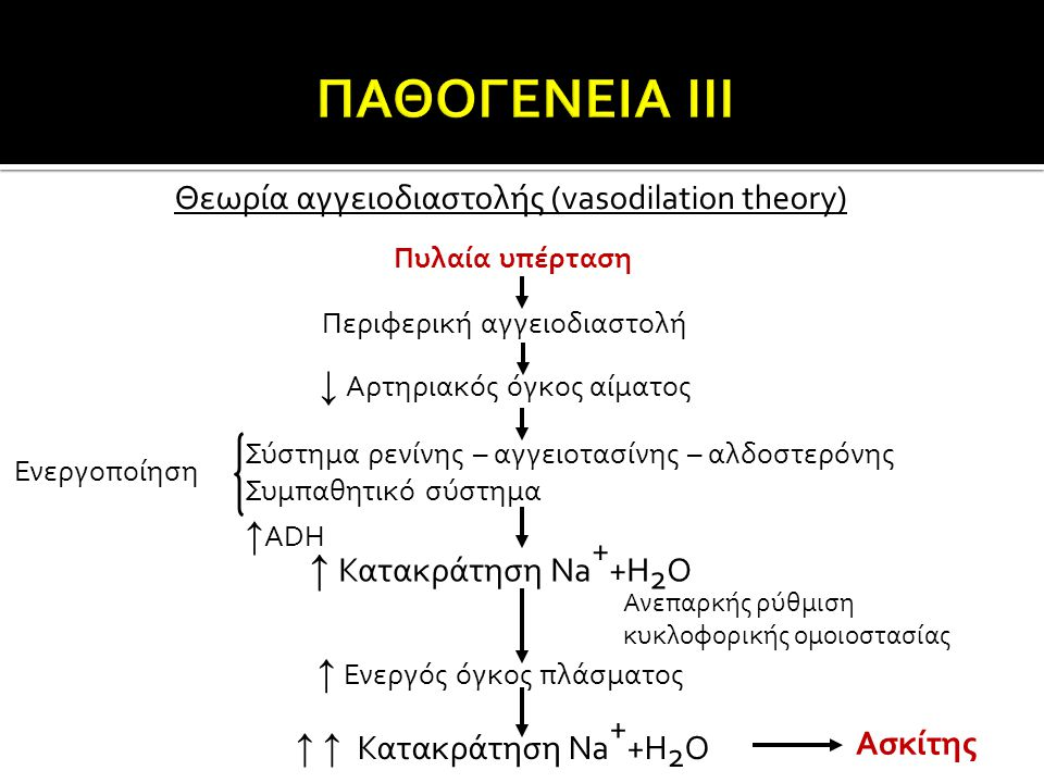Θεωρία αγγειοδιαστολής (vasodilation theory) Πυλαία υπέρταση Περιφερική αγγειοδιαστολή ↓ Αρτηριακός όγκος αίματος Σύστημα ρενίνης – αγγειοτασίνης – αλ