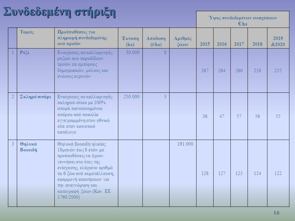 Συνδεδεμένη στήριξη Ύψος συνδεδεμένων ενισχύσεων € /ha ΤομείςΠροϋποθέσεις για πληρωμή συνδεδεμένης ανά προϊόν Έκταση (ha) Απόδοση (t/ha) Αριθμός ζώων2015201620172018 2019 &2020 1ΡύζιΕνισχύσεις σε καλλιεργητές ρυζιού που παραδίδουν προϊόν σε εμπόρους δημητριακών, μύλους και ενώσεις αγροτών 30.0008 267264260258255 2Σκληρό σιτάριΕνισχύσεις σε καλλιεργητές σκληρού σίτου με 100% σπορά πιστοποιημένου σπόρου από ποικιλία εγγεγραμμένη στον εθνικό είτε στον κοινοτικό κατάλογο 250.0003 3647575655 3Θηλυκά Βοοειδή Θηλυκά βοοειδή ηλικίας 18μηνών έως 8 ετών με προϋποθέσεις να έχουν γεννήσει στο έτος της ενίσχυσης, ελάχιστο αριθμό τα 6 ζώα ανά εκμετάλλευση, εφαρμογή απαιτήσεων για την αναγνώριση και καταγραφή ζώων (Καν.
