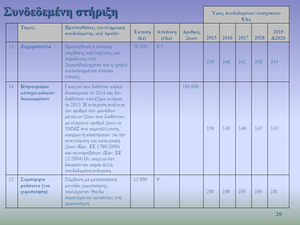 Συνδεδεμένη στήριξη Ύψος συνδεδεμένων ενισχύσεων € /ha ΤομείςΠροϋποθέσεις για πληρωμή συνδεδεμένης ανά προϊόν Έκταση (ha) Απόδοση (t/ha) Αριθμός ζώων2015201620172018 2019 &2020 13ΖαχαρότευτλαΠροϋπόθεση η σύναψη σύμβασης καλλιέργειας και παράδοσης στη ζαχαροβιομηχανία και η χρήση πιστοποιημένου σπόρου σποράς.