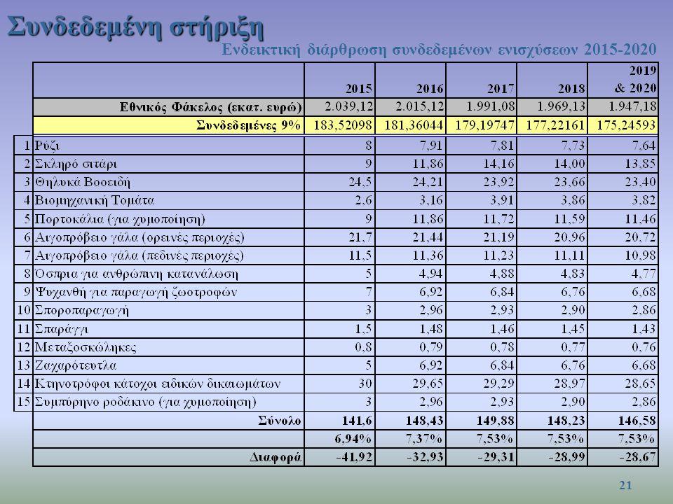 Συνδεδεμένη στήριξη Ενδεικτική διάρθρωση συνδεδεμένων ενισχύσεων 2015-2020 21
