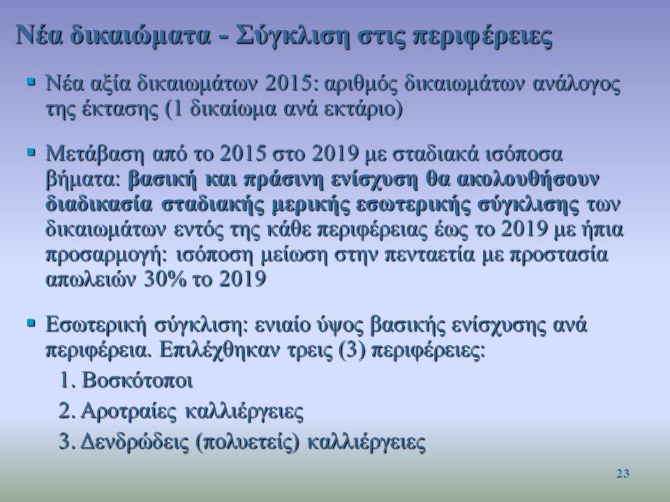 Νέα δικαιώματα - Σύγκλιση στις περιφέρειες  Νέα αξία δικαιωμάτων 2015: αριθμός δικαιωμάτων ανάλογος της έκτασης (1 δικαίωμα ανά εκτάριο)  Μετάβαση από το 2015 στο 2019 με σταδιακά ισόποσα βήματα: βασική και πράσινη ενίσχυση θα ακολουθήσουν διαδικασία σταδιακής μερικής εσωτερικής σύγκλισης των δικαιωμάτων εντός της κάθε περιφέρειας έως το 2019 με ήπια προσαρμογή: ισόποση μείωση στην πενταετία με προστασία απωλειών 30% το 2019  Εσωτερική σύγκλιση: ενιαίο ύψος βασικής ενίσχυσης ανά περιφέρεια.