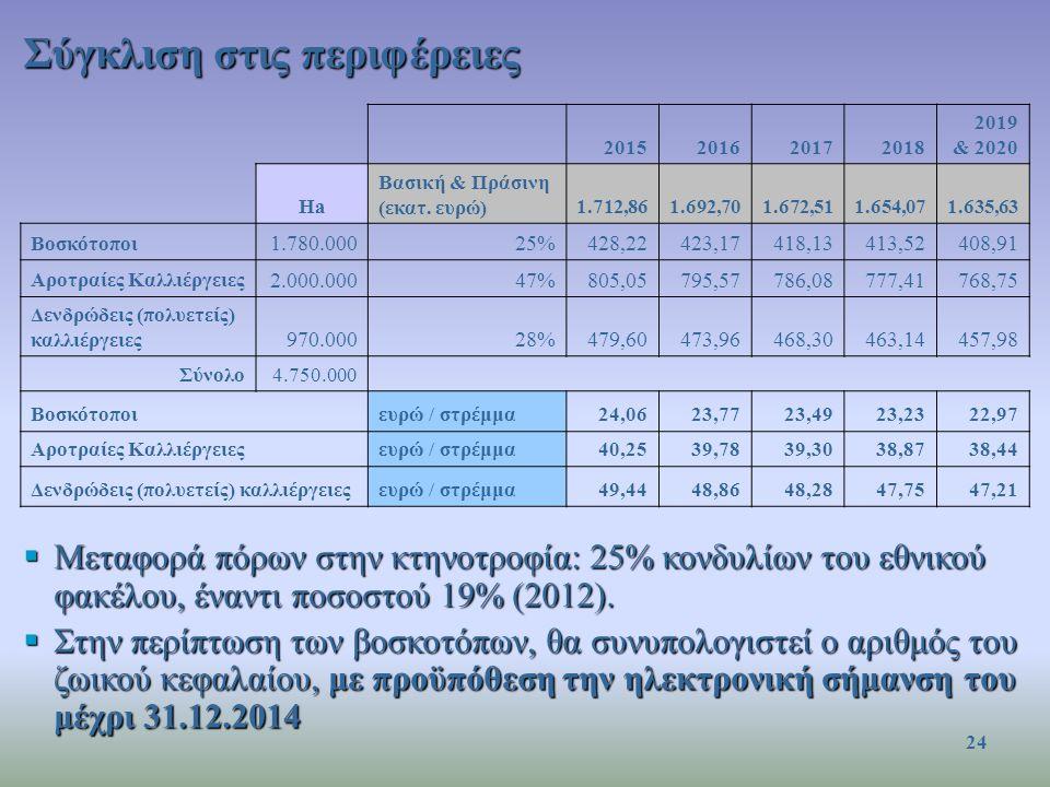 Σύγκλιση στις περιφέρειες 2015201620172018 2019 & 2020 Ha Βασική & Πράσινη (εκατ. ευρώ)1.712,861.692,701.672,511.654,071.635,63 Βοσκότοποι 1.780.00025