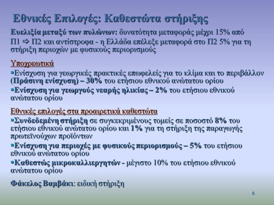 Ευελιξία μεταξύ των πυλώνων: δυνατότητα μεταφοράς μέχρι 15% από Π1  Π2 και αντίστροφα - η Ελλάδα επέλεξε μεταφορά στο Π2 5% για τη στήριξη περιοχών με φυσικούς περιορισμούς Υποχρεωτικά  Ενίσχυση για γεωργικές πρακτικές επωφελείς για το κλίμα και το περιβάλλον (Πράσινη ενίσχυση) – 30% του ετήσιου εθνικού ανώτατου ορίου  Ενίσχυση για γεωργούς νεαρής ηλικίας – 2% του ετήσιου εθνικού ανώτατου ορίου Εθνικές επιλογές στα προαιρετικά καθεστώτα  Συνδεδεμένη στήριξη σε συγκεκριμένους τομείς σε ποσοστό 8% του ετήσιου εθνικού ανώτατου ορίου και 1% για τη στήριξη της παραγωγής πρωτεϊνούχων προϊόντων  Ενίσχυση για περιοχές με φυσικούς περιορισμούς – 5% του ετήσιου εθνικού ανώτατου ορίου  Καθεστώς μικροκαλλιεργητών - μέγιστο 10% του ετήσιου εθνικού ανώτατου ορίου Φάκελος Βαμβάκι: ειδική στήριξη Εθνικές Επιλογές: Καθεστώτα στήριξης 8