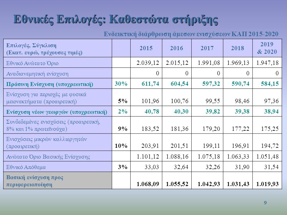 Ενδεικτική διάρθρωση άμεσων ενισχύσεων ΚΑΠ 2015-2020 Επιλογές, Σύγκλιση (Εκατ. ευρώ, τρέχουσες τιμές) 2015201620172018 2019 & 2020 Εθνικό Ανώτατο Όριο