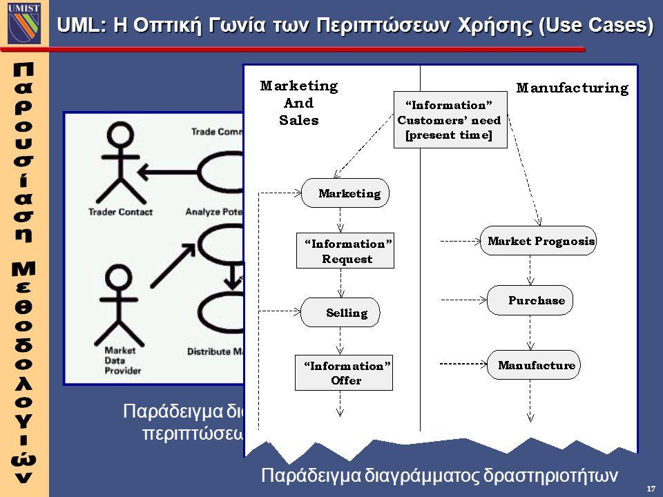 17 UML: Η Οπτική Γωνία των Περιπτώσεων Χρήσης (Use Cases) Παράδειγμα διαγράμματος περιπτώσεων χρήσης Παράδειγμα διαγράμματος δραστηριοτήτων