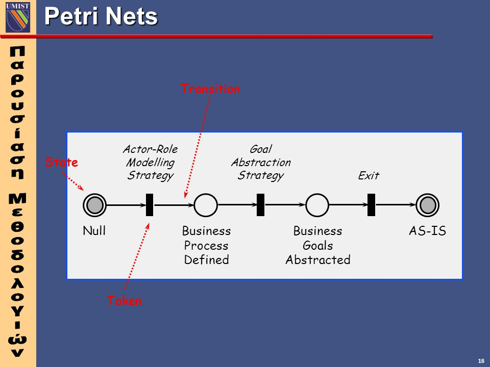 18 Petri Nets NullBusiness Process Defined Business Goals Abstracted AS-IS Actor-Role Modelling Strategy Goal Abstraction Strategy Exit State Token Tr
