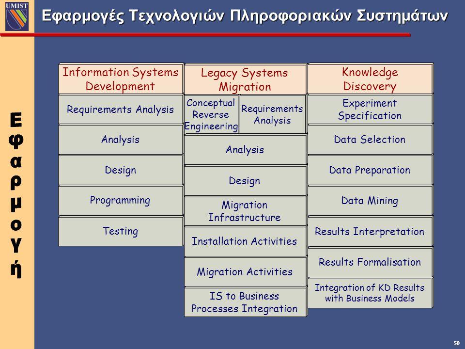 50 Εφαρμογές Τεχνολογιών Πληροφοριακών Συστημάτων Testing Programming Design Analysis Requirements Analysis Information Systems Development IS to Busi