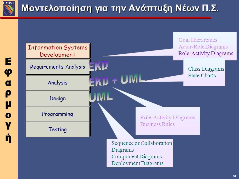 51 Μοντελοποίηση για την Ανάπτυξη Νέων Π.Σ. Testing Programming Design Analysis Requirements Analysis Information Systems Development Goal Hierarchies