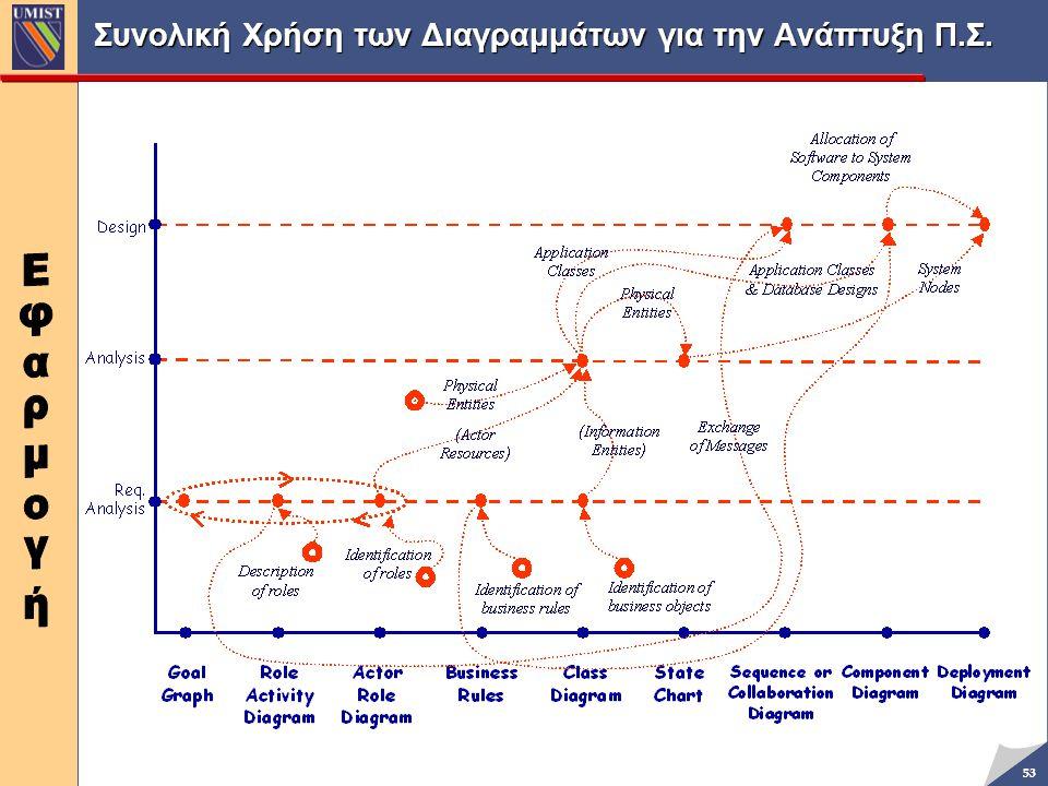 53 Συνολική Χρήση των Διαγραμμάτων για την Ανάπτυξη Π.Σ.