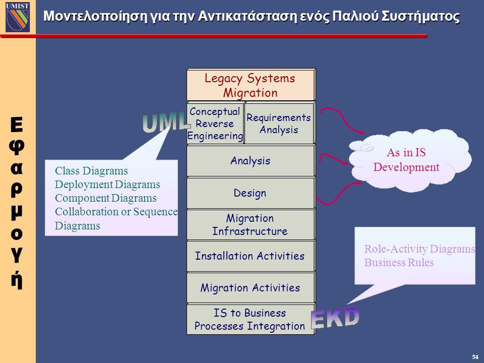 54 Μοντελοποίηση για την Αντικατάσταση ενός Παλιού Συστήματος IS to Business Processes Integration Migration Activities Installation Activities Migrat