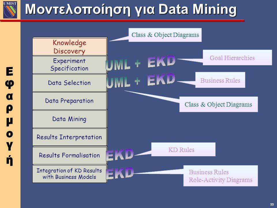 55 Μοντελοποίηση για Data Mining Integration of KD Results with Business Models Results Formalisation Results Interpretation Data Mining Data Preparat
