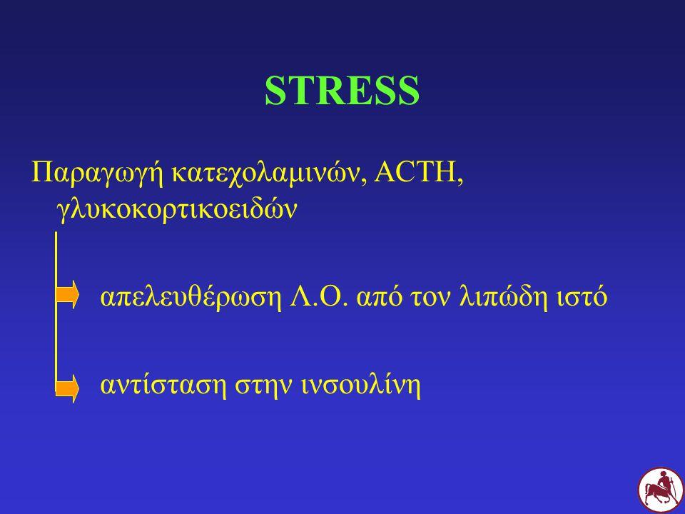 STRESS Παραγωγή κατεχολαμινών, ACTH, γλυκοκορτικοειδών απελευθέρωση Λ.Ο. από τον λιπώδη ιστό αντίσταση στην ινσουλίνη