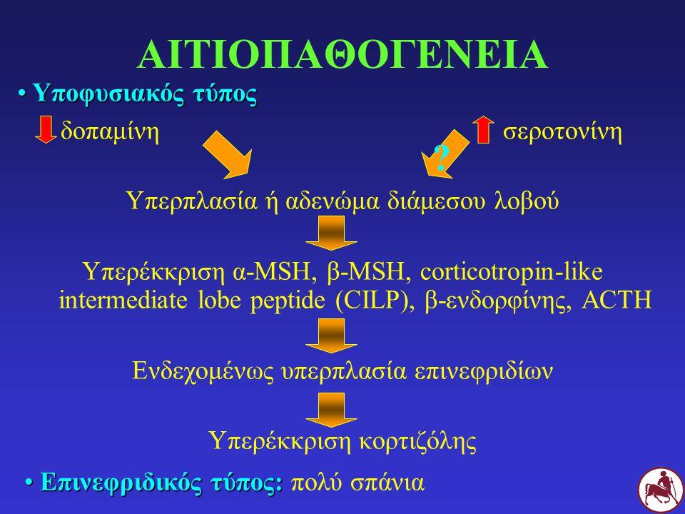 ΑΙΤΙΟΠΑΘΟΓΕΝΕΙΑ δοπαμίνη σεροτονίνη Υπερπλασία ή αδενώμα διάμεσου λοβού Υπερέκκριση α-MSH, β-MSH, corticotropin-like intermediate lobe peptide (CILP),