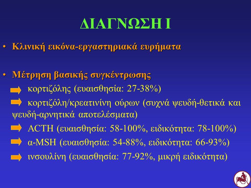 Δοκιμή διέγερσης με ACTHΔοκιμή διέγερσης με ACTH ACTH 100 IU IV, μέτρηση κορτιζόλης πριν και 2h μετά υπερπαραγωγή κορτιζόλης στο 70-79% Ολονύχτια δοκιμή καταστολής με δεξαμεθαζόνη (DST)Ολονύχτια δοκιμή καταστολής με δεξαμεθαζόνη (DST) Δεξαμεθαζόνη 0,04 mg/Kg IM, μέτρηση κορτιζόλης πριν και σε 19-24 h Όχι μείωση της συγκέντρωσης της κορτιζόλης (ευαισθησία: 70-100%) Κίνδυνος ενδονυχίτιδας (σπάνια) ΔΙΑΓΝΩΣΗ ΙΙ