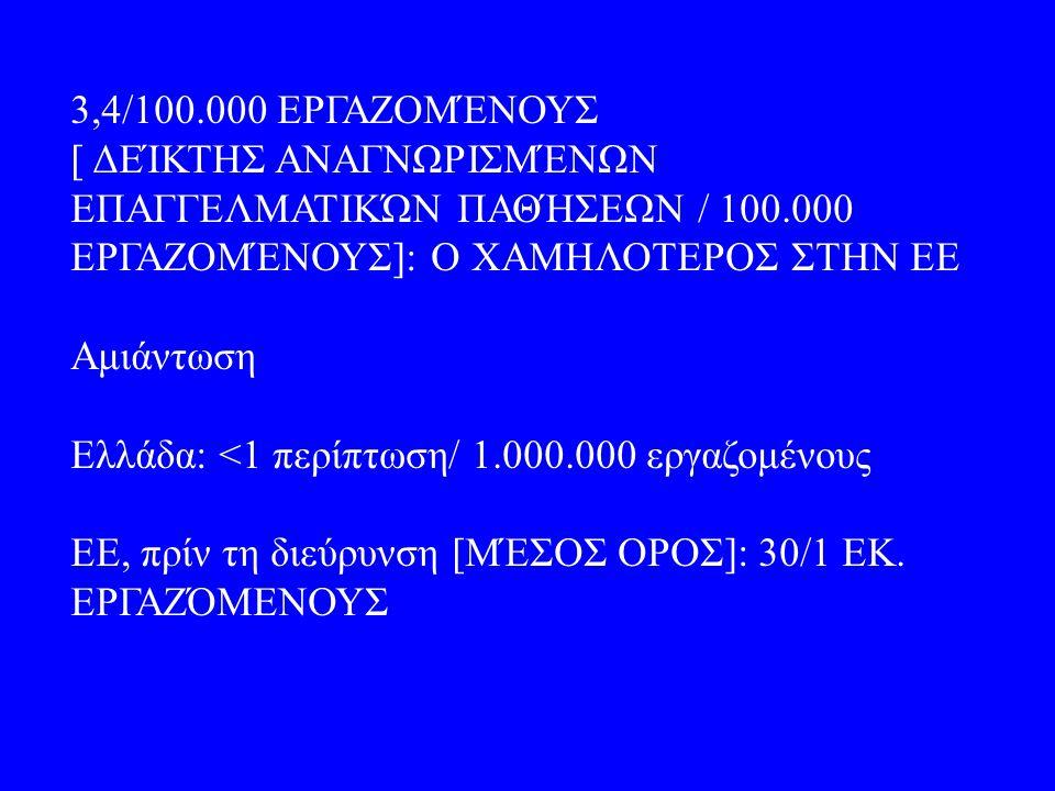 3,4/100.000 ΕΡΓΑΖΟΜΈΝΟΥΣ [ ΔΕΊΚΤΗΣ ΑΝΑΓΝΩΡΙΣΜΈΝΩΝ ΕΠΑΓΓΕΛΜΑΤΙΚΏΝ ΠΑΘΉΣΕΩΝ / 100.000 ΕΡΓΑΖΟΜΈΝΟΥΣ]: Ο ΧΑΜΗΛΟΤΕΡΟΣ ΣΤΗΝ ΕΕ Αμιάντωση Ελλάδα: <1 περίπτωση/ 1.000.000 εργαζομένους ΕΕ, πρίν τη διεύρυνση [ΜΈΣΟΣ ΟΡΟΣ]: 30/1 ΕΚ.