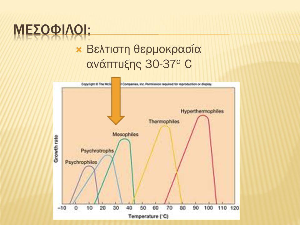  Βελτιστη θερμοκρασία ανάπτυξης 30-37 ο C